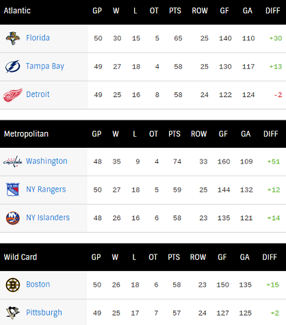Look at that goal differential . Holy Caps.
